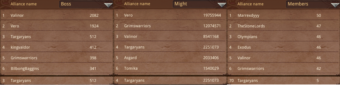 THE LORD OF THE RINGS - LEGENDS OF MIDDLE EARTH: Alliance Leaderboard